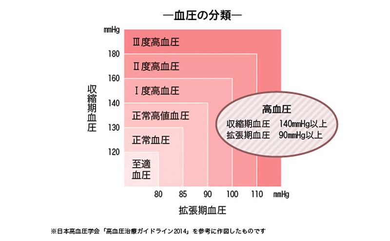 血圧 を の 下げる 下