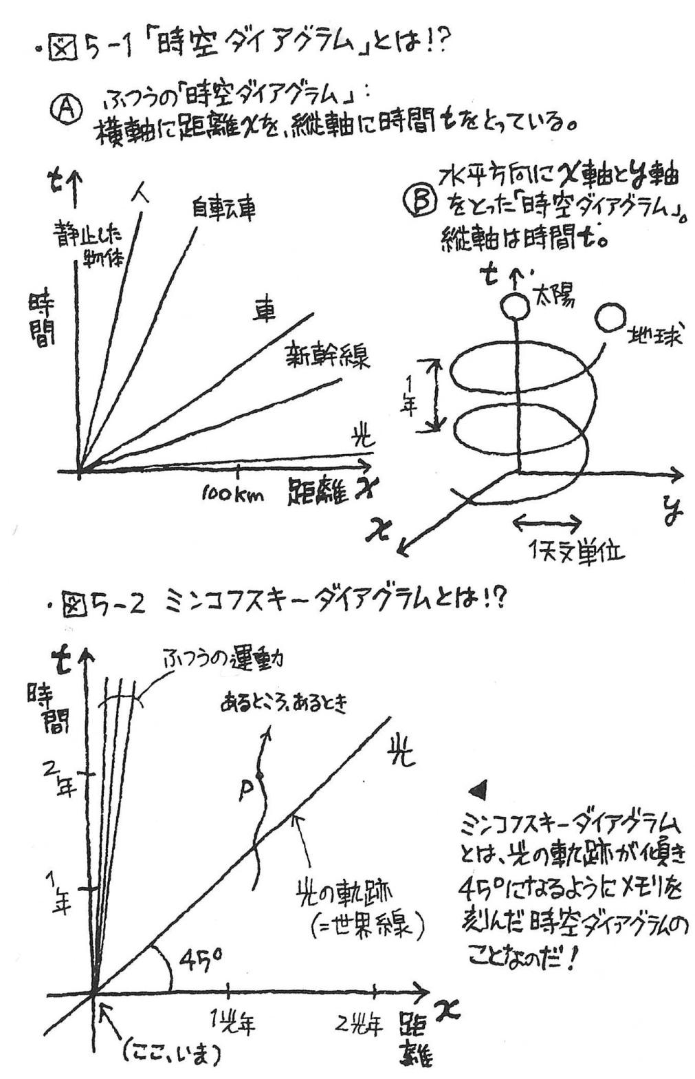理論 相対 性