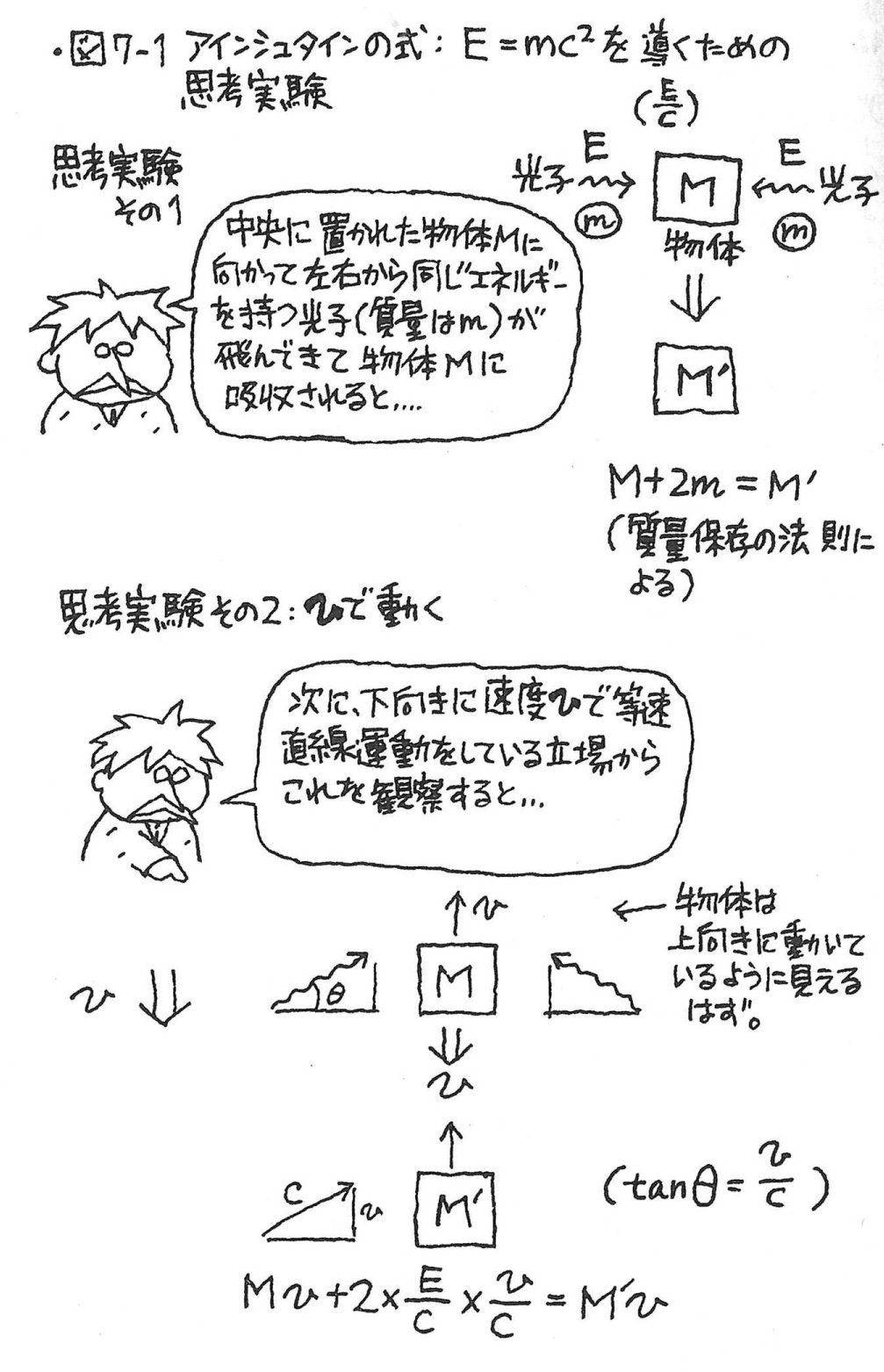 相対 性 理論 簡単 に 相対性理論って何?超簡単に図で解説してみた!